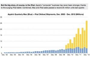 ventes-iPad-Mac