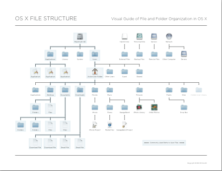 Ed Brandt OS X file structure