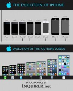 l'iPhone est né en 2007.