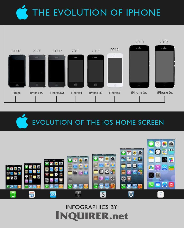 Evolution du design de l\'iPhone et de l\'iOS - Club Mac