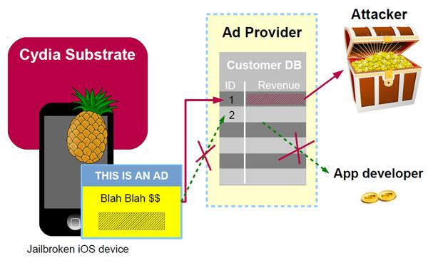 Un malware peut se glisser dans un iPhone jailbreaké ! Soyez vigilant-e.