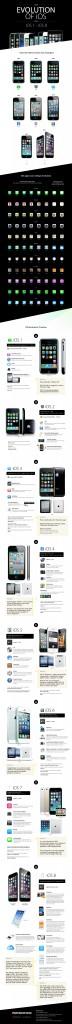 Evolution des iOS, selon Apple.
