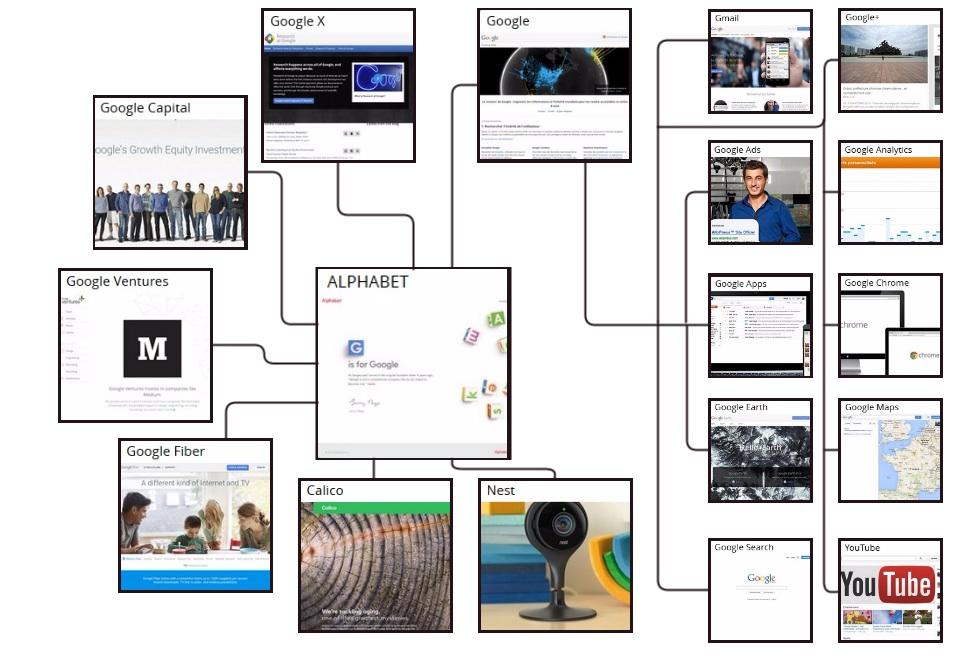 Eté  2015 : Google devient une filiale d'Alphabet !
