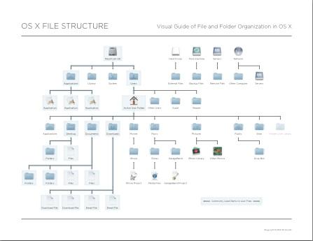 Les Fondamentaux du Mac OSX : organisation des dossiers.