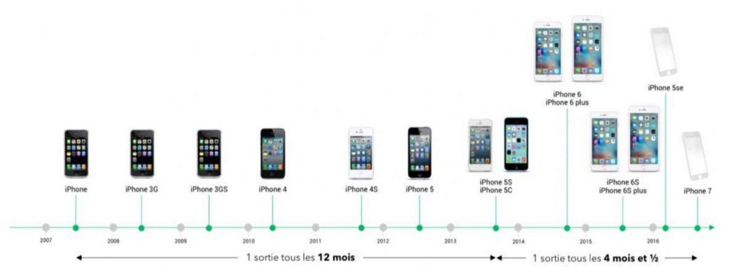 Apple programme l'obsolescence : class-action !